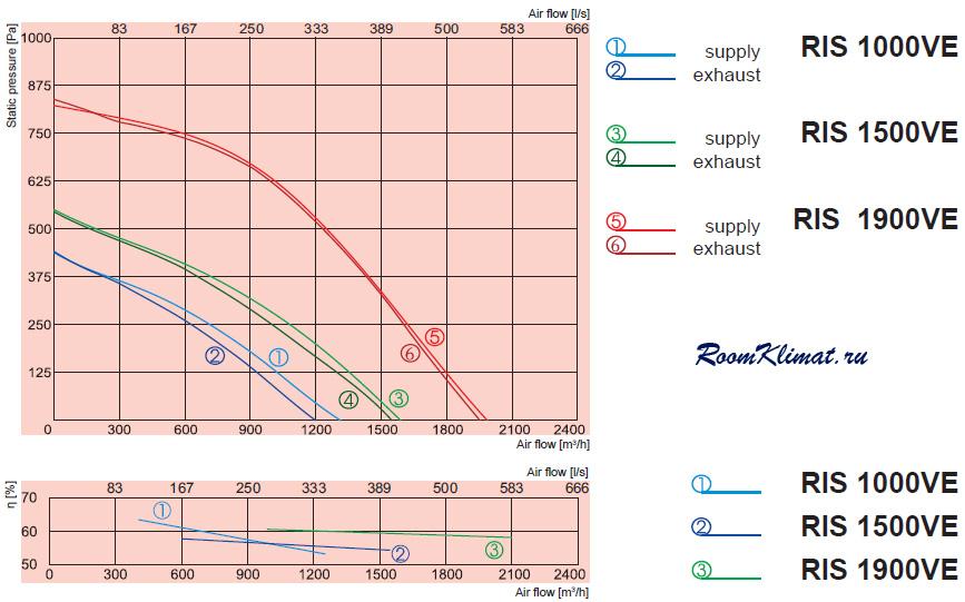 Электрическая схема подключения компактной приточно-вытяжной вентиляционной установки SALDA с электрическим...