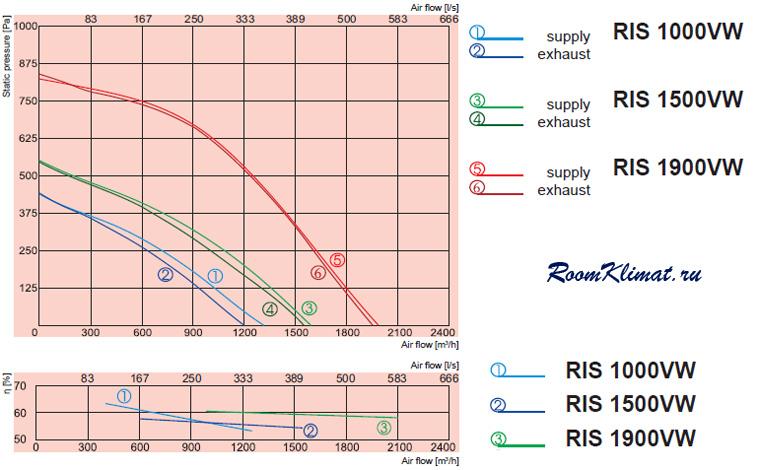 Электрическая схема подключения компактной приточно-вытяжной вентиляционной установки SALDA с водяным нагревателем...