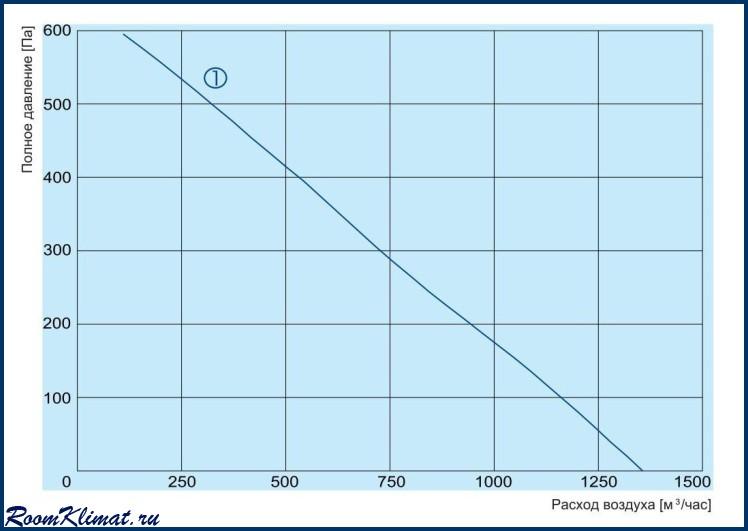 Электрическая схема подключения компактной приточной установки DVS, серия OTA.