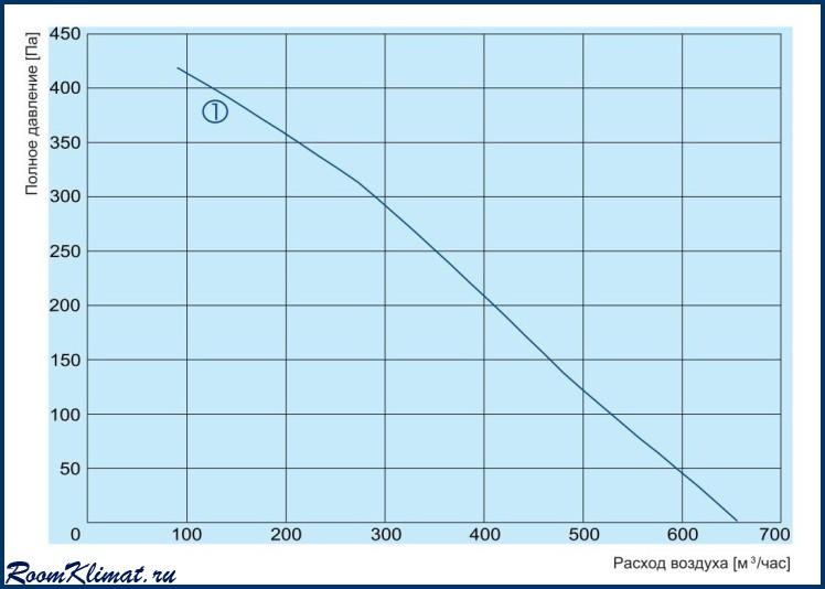 Электрическая схема подключения компактной приточной установки SALDA, серия OTA.