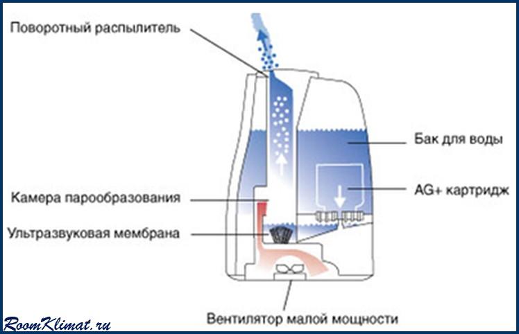 Увлажнители воздуха BONECO ультразвуковые Air-O-Swiss U600, цена 1 499 грн., заказать в Днепропетровске - Prom.ua (ID# 20449668)